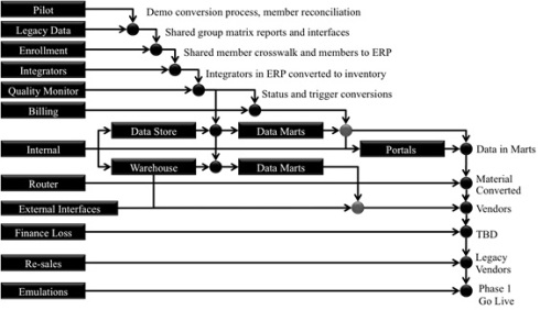 Chart showing a sequence of capabilities for a health insurance provider network ERP system.